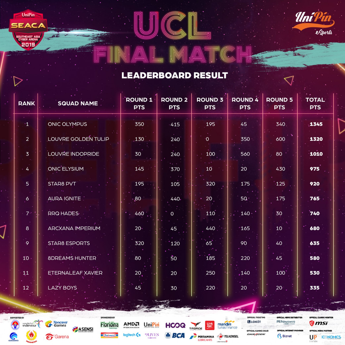 Onic Olympus Tampil Garang dan Jadi Juara UCL Free Fire SEACA 2019!
