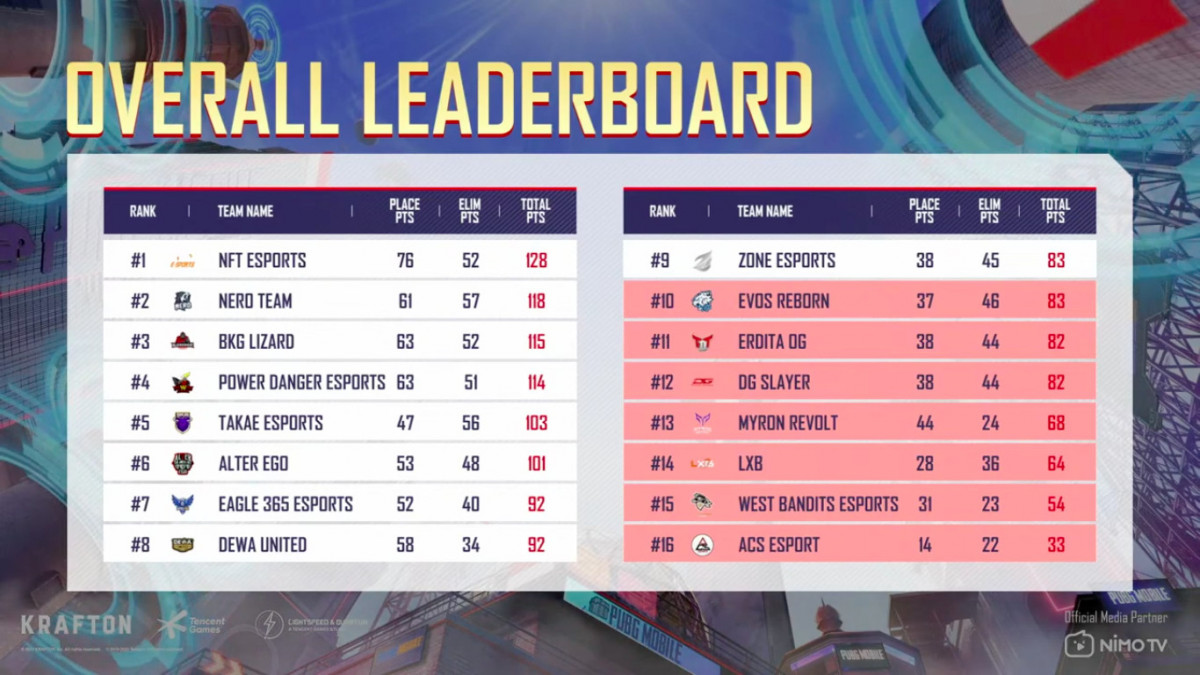 oVERALL LEADERBOARD pmnc 2021
